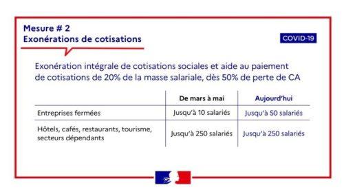 Exonération de charges sociales – Covid2 –